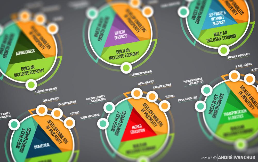 CenterState-CEO-2015-Upstate-Revitalization-Initiative-infographic-1