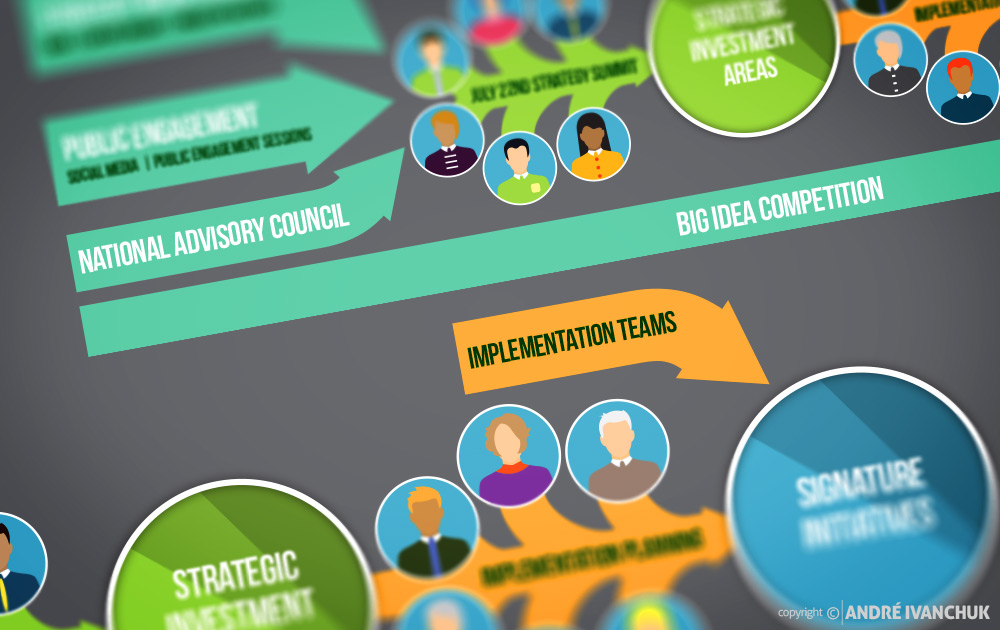CenterState-CEO-2015-Upstate-Revitalization-Initiative-infographic-2