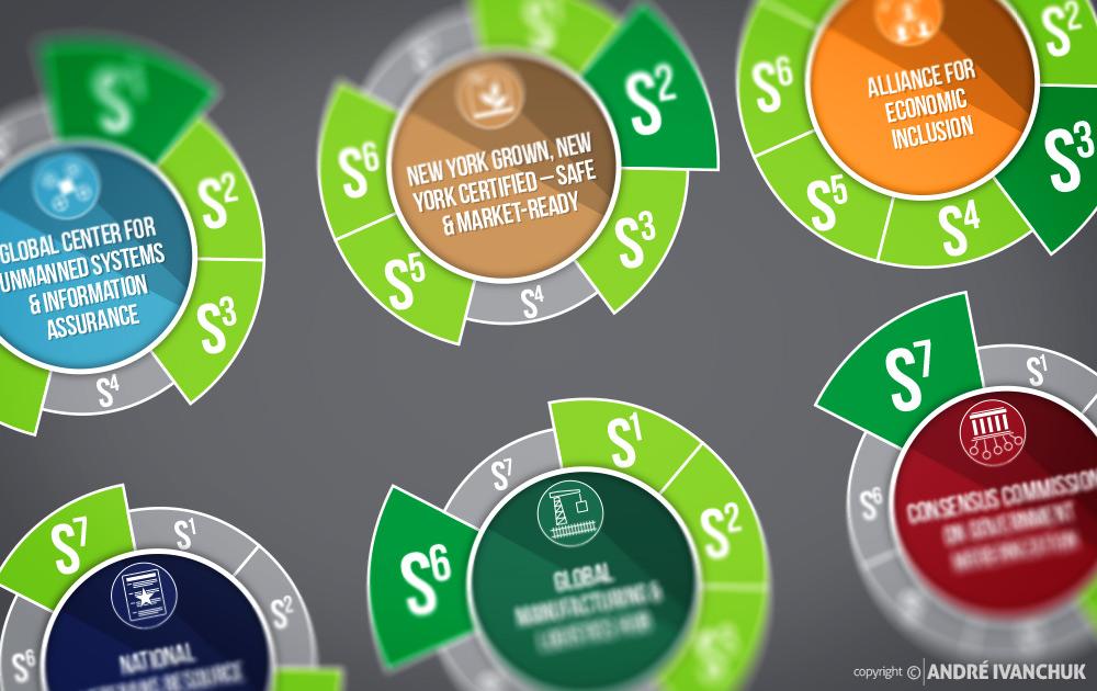 CenterState-CEO-2015-Upstate-Revitalization-Initiative-infographic-3