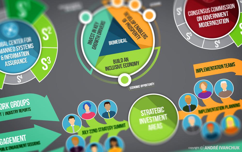 Central New York Regional Economic Development Council Upstate Revitalization Initiative Infographics