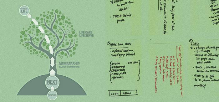 F-al-process-tree-and-ideas