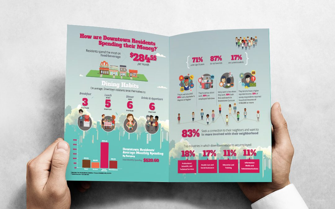 Downtown Committee of Syracuse Retail Brochure Design